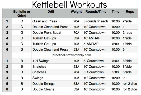 General Principles of Exercise Programming and My January Kettlebell Workouts